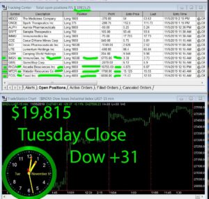 STATS-11-5-19-300x285 Tuesday November 5, 2019, Today Stock Market