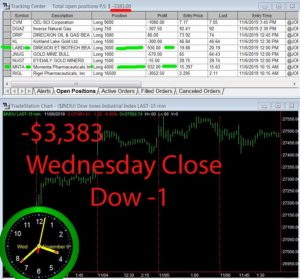 STATS-11-6-19-300x279 Wednesday November 6, 2019, Today Stock Market