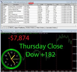 STATS-11-7-19-300x281 Thursday November 7, 2019, Today Stock Market