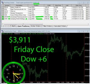 STATS-11-8-19-300x282 Friday November 8, 2019, Today Stock Market