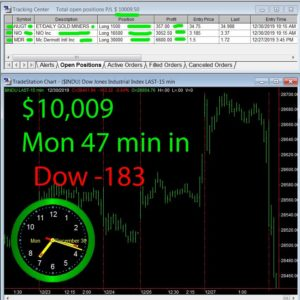 45-min-in-2-300x300 Monday December 30, 2019, Today Stock Market