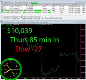 90-min-in-1-300x281 Thursday December 5, 2019, Today Stock Market