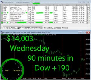90-min-in-300x265 Wednesday December 4, 2019, Today Stock Market