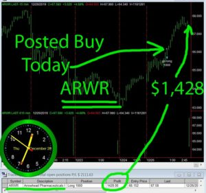 ARWR-300x281 Thursday December 26, 2019, Today Stock Market