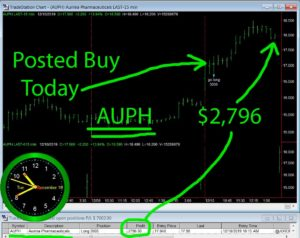 AUPH-300x238 Tuesday December 10, 2019, Today Stock Market