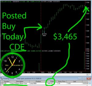 CDE-1-300x280 Monday December 23, 2019, Today Stock Market