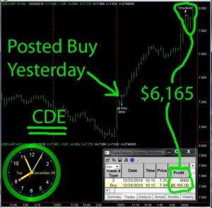 CDE-2-300x294 Tuesday December 24, 2019, Today Stock Market