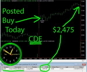 CDE-300x249 Tuesday December 3, 2019, Today Stock Market