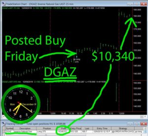 DGAZ-300x275 Monday December 9, 2019, Today Stock Market
