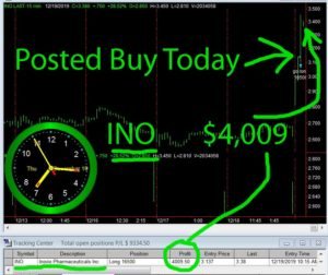 INO-300x252 Thursday December 19, 2019, Today Stock Market