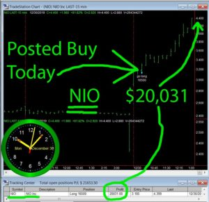 NIO2-300x290 Monday December 30, 2019, Today Stock Market