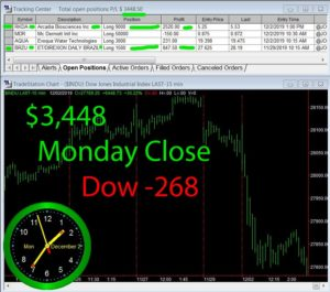 STATS-12-02-19-300x265 Monday December 2, 2019, Today Stock Market