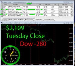 STATS-12-03-19-300x263 Tuesday December 3, 2019, Today Stock Market