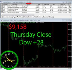 STATS-12-05-19-300x291 Thursday December 5, 2019, Today Stock Market