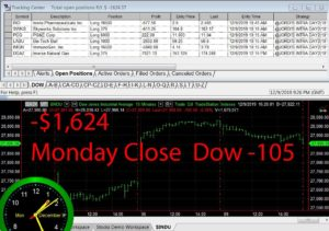 STATS-12-09-19-300x211 Monday December 9, 2019, Today Stock Market
