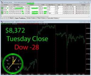 STATS-12-10-19-300x252 Tuesday December 10, 2019, Today Stock Market
