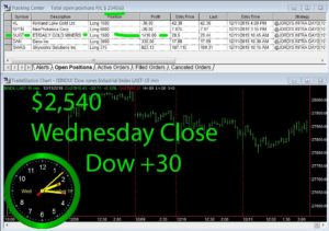 STATS-12-11-19-300x211 Wednesday December 11, 2019, Today Stock Market