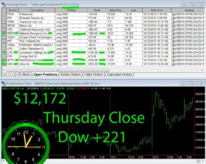 STATS-12-12-19-300x239 Thursday December 12, 2019, Today Stock Market