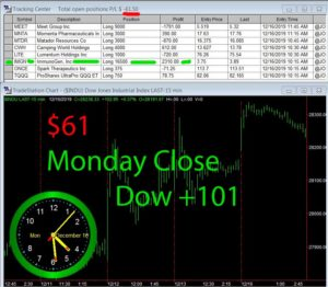 STATS-12-16-19-300x262 Monday December 16, 2019, Today Stock Market