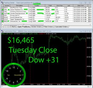 STATS-12-17-19-300x285 Tuesday December 17, 2019, Today Stock Market