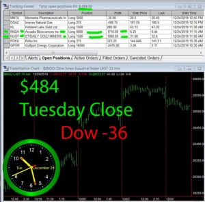 STATS-12-24-19-300x295 Tuesday December 24, 2019, Today Stock Market