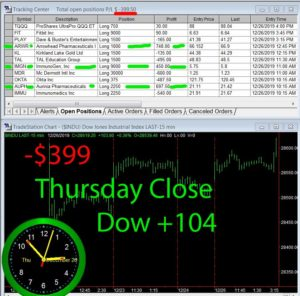 STATS-12-26-19-300x296 Thursday December 26, 2019, Today Stock Market