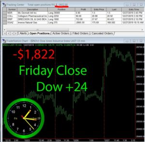 STATS-12-27-19-300x294 Friday December 27, 2019, Today Stock Market