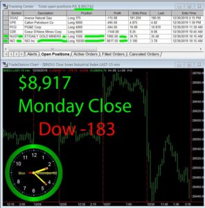 STATS-12-30-19-296x300 Monday December 30, 2019, Today Stock Market