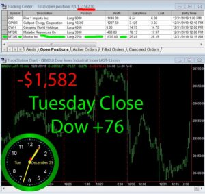 STATS-12-31-19-300x283 Tuesday December 31, 2019, Today Stock Market