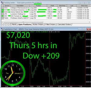 5-hours-in-300x290 Thursday January 2, 2020, Today Stock Market