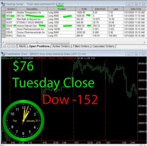 STATS-1-22-20-300x298 Tuesday January 21, 2020, Today Stock Market