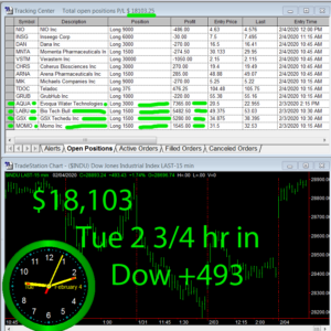 2-3-4-hours-in-300x300 Tuesday February 4, 2020, Today Stock Market