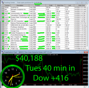 45-min-in-300x298 Tuesday February 4, 2020, Today Stock Market