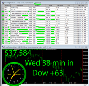 45-minutes-in-300x287 Wednesday February 19, 2020, Today Stock Market