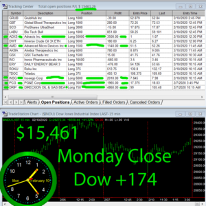STATS-2-10-20-300x300 Monday February 10, 2020, Today Stock Market