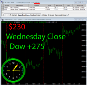 STATS-2-12-20-300x292 Wednesday February 12, 2020, Today Stock Market