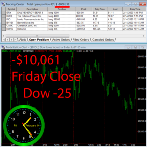 STATS-2-14-20-300x300 Friday February 14, 2020, Today Stock Market