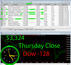 STATS-2-20-20-300x273 Thursday February 20, 2020, Today Stock Market