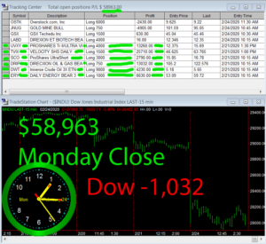 STATS-2-24-20-300x275 Monday February 24, 2020, Today Stock Market