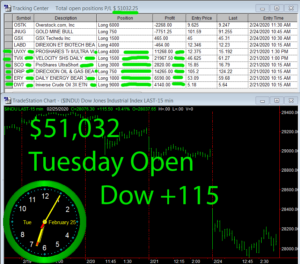 STATS-2-25-20b-300x264 Tuesday February 25, 2020, Today Stock Market