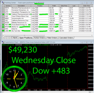 STATS-2-5-20-300x297 Wednesday February 5, 2020, Today Stock Market