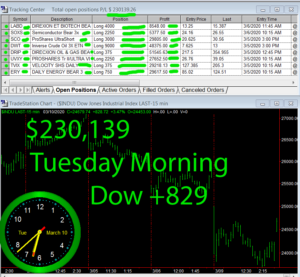 1stats930-March-10-20-300x277 Tuesday March 10, 2020, Today Stock Market