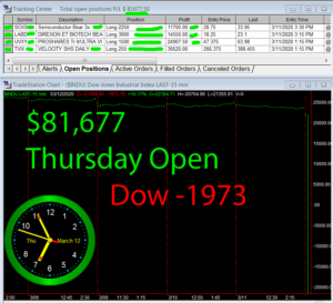 1stats930-March-12-20-300x273 Thursday March 12, 2020, Today Stock Market
