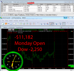 1stats930-March-16-20-300x290 Monday March 16, 2020, Today Stock Market