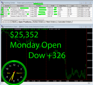 1stats930-March-2-20-300x275 Monday March 2, 2020, Today Stock Market