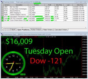 1stats930-March-3-20-300x272 Tuesday March 3, 2020, Today Stock Market