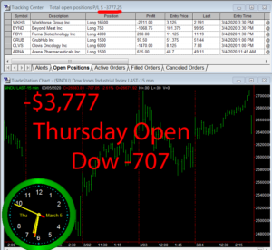 1stats930-March-5-20-300x276 Thursday March 5, 2020, Today Stock Market