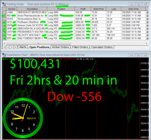 2-1-2-hours-in-300x278 Friday March 6, 2020, Today Stock Market