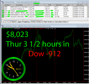 3-1-2-hours-in-300x285 Thursday March 5, 2020, Today Stock Market