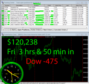 3-3-4-hours-in-300x283 Friday March 6, 2020, Today Stock Market